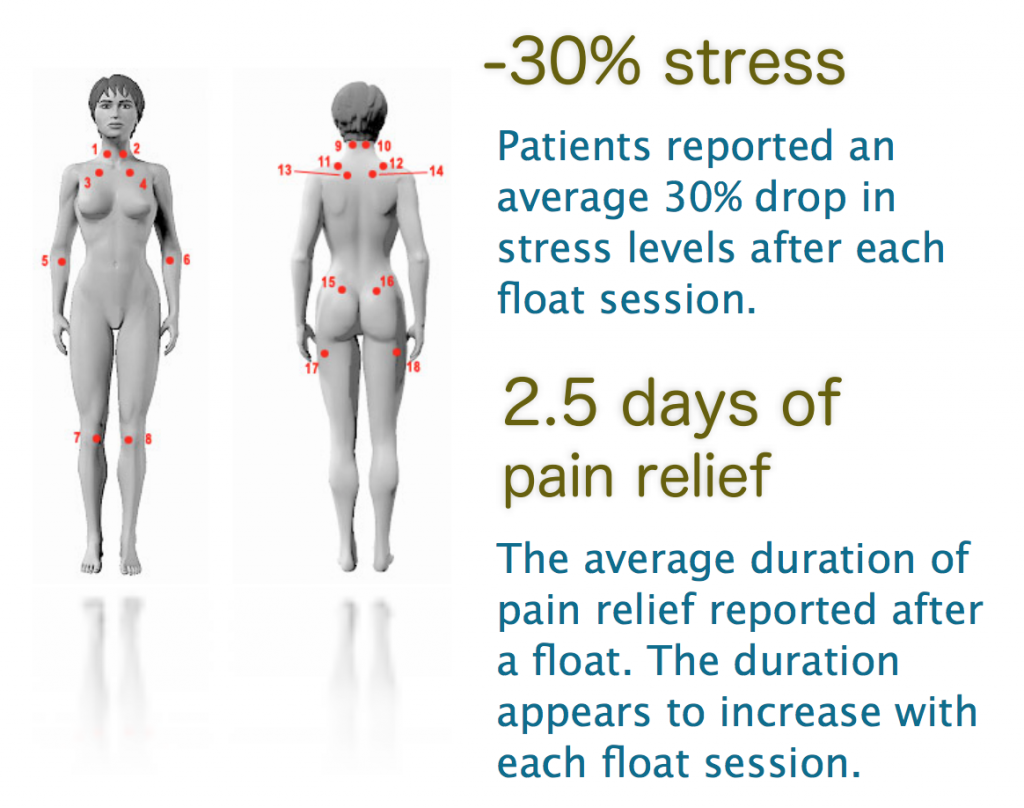 Pain Relief & Relaxation