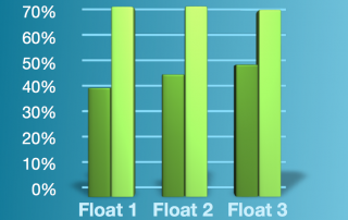 Floatation Rest Therapy Results